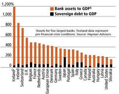 bank-assets-to-gdp