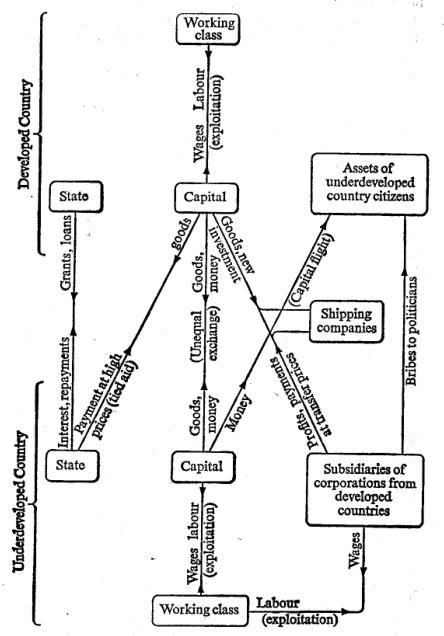 baran-underdevelopment-chart1