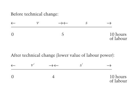 relatvie-surplus-value1